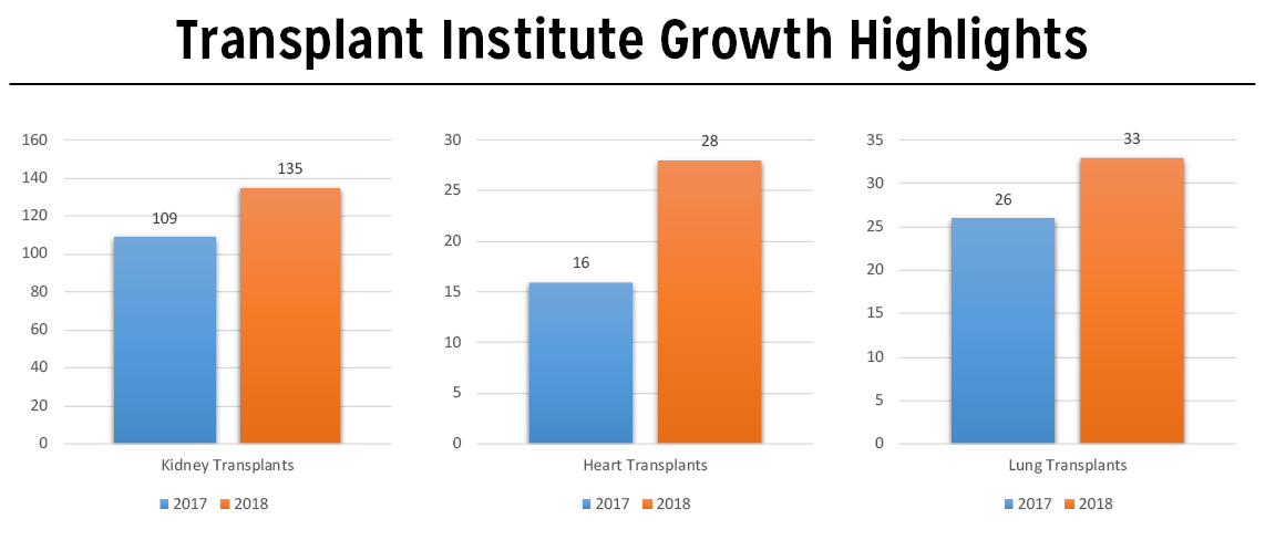 Transplant growth highlights graph