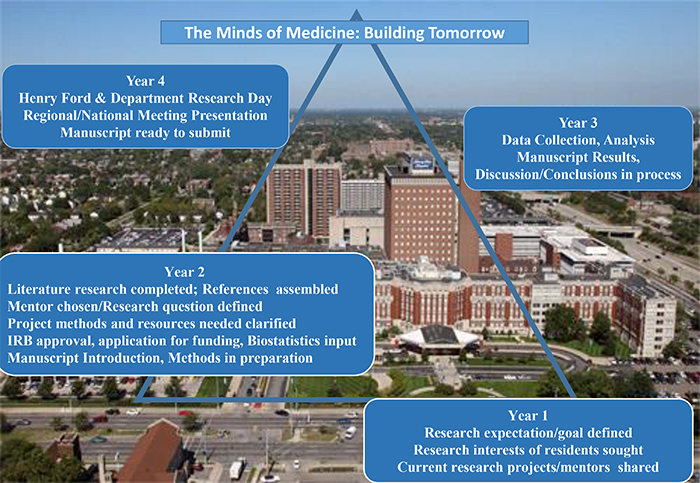 Research | Henry Ford Health System