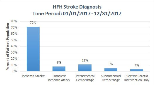 bar graph showing HFH Stroke Diagnosis 2017. See table below for data.