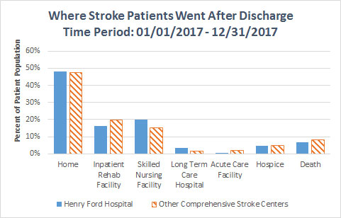 bar graph showing where stroke patients went after discharge 2017. See table below for data.