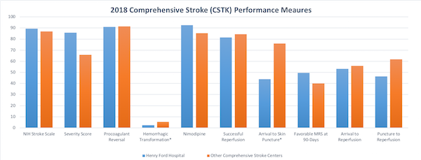 bar graph of 2018 comprehensive stroke performance measures