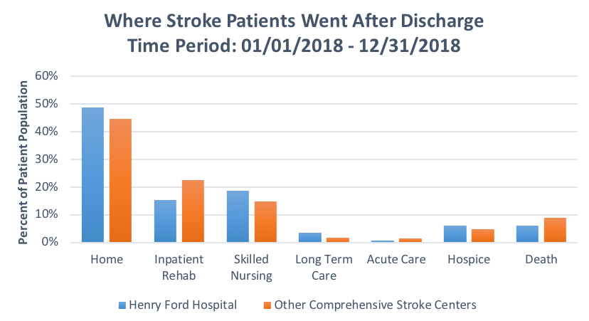 Bar graph where patients went after discharge from HFH