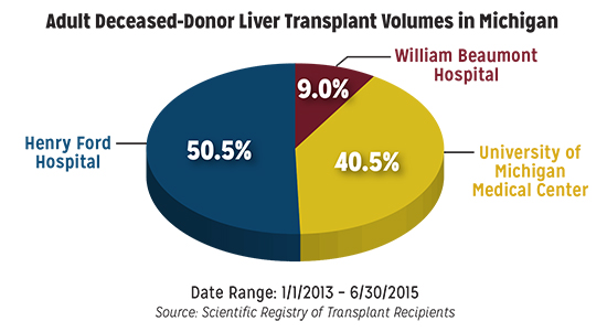 transplant living donor liver chart comparison